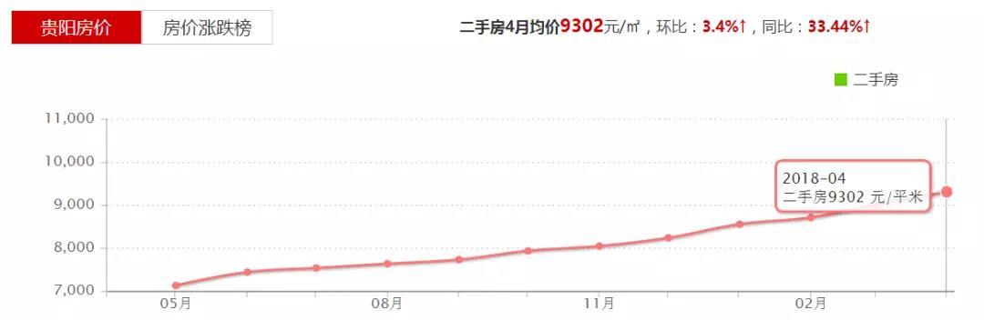 贵阳4月二手房均价为9302元/平方米,同比上涨33.44% 数据来源:房天下
