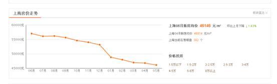 上海房价跌得让人买不起嘉兴热销楼盘了解一下?