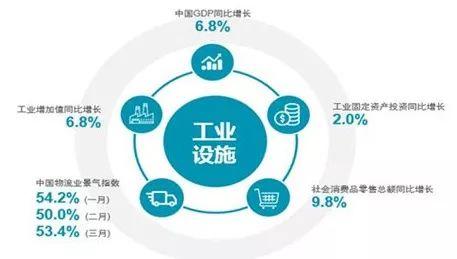快速增长的电商需求正在重塑中国的工业物流市场