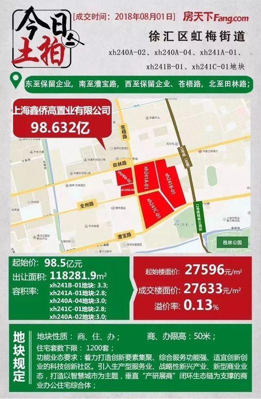 徐汇区一幅巨无霸商住办地块成交 成交价98.632亿