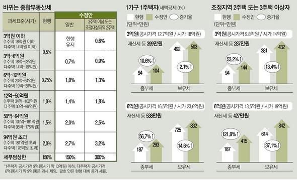 韩国只要有一幢阿克拉克公园 其拥有税也增加了40%
