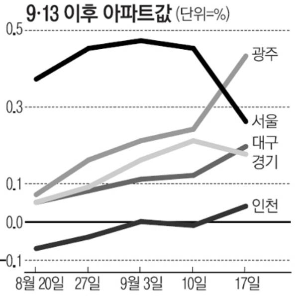 韩国投资过热房价涨幅9、13对策后纛一半