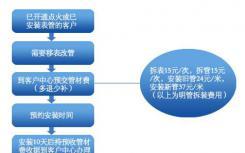 一手房购房手续流程与二手房的购房手续流程具体细节不同
