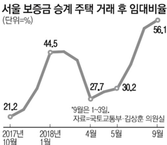韩国首尔是差距投资1年之后的两倍