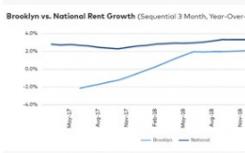 市场上的多户家庭仍然表现良好 租金增长仍然强劲