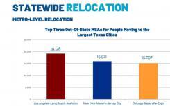 从加利福尼亚搬到德克萨斯州的人数最新增加了36%