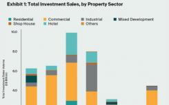 新加坡在2020年第三季度的房地产投资销售总额达到44亿美元