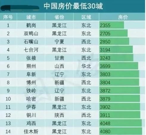 盘点国内房价最低的30个地级市