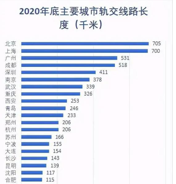 成都地铁五线齐发运营里程超过500公里 超越深圳居全国第四
