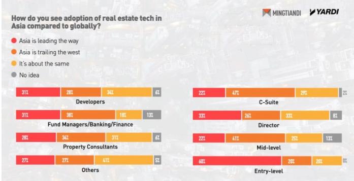 亚洲房地产业正加速采用技术